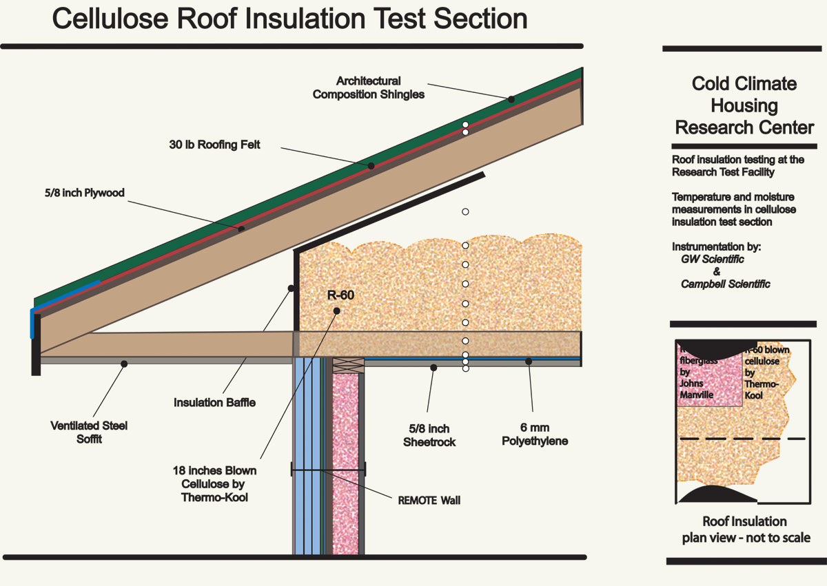 Cellulose Roof Section