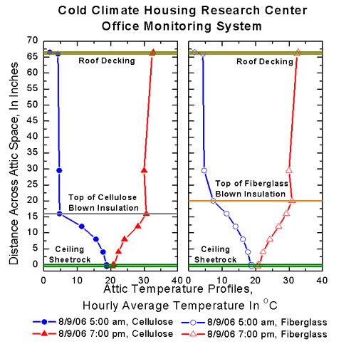 Roof Temperature Amp Tags Sc 1 St Green Building Advisor