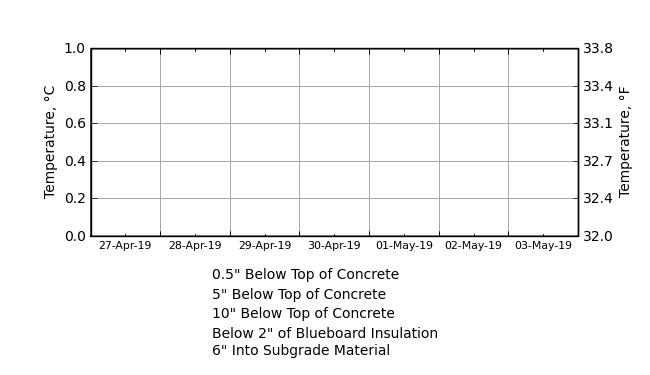 Cchrc cold pour concrete monitoring for What temperature to pour concrete outside